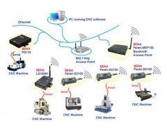 Network Enabling CNC Machines