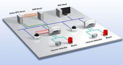 IP Surveillance System For a Stadium
