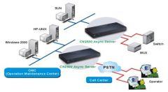 Telecommunication Remote Control Maintenance