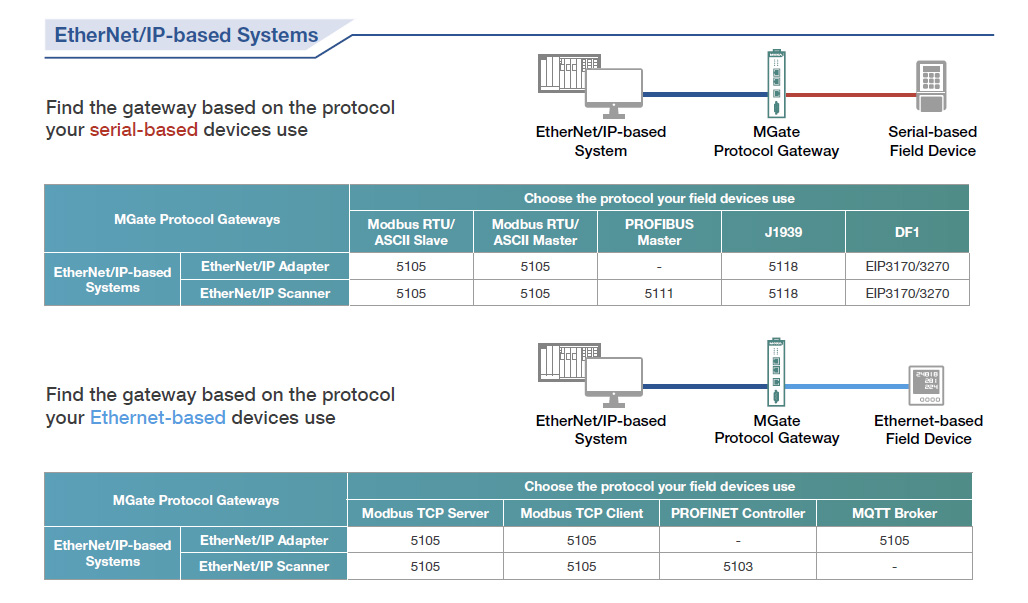 Selection guide for Moxa EtherNet/IP-based Systems