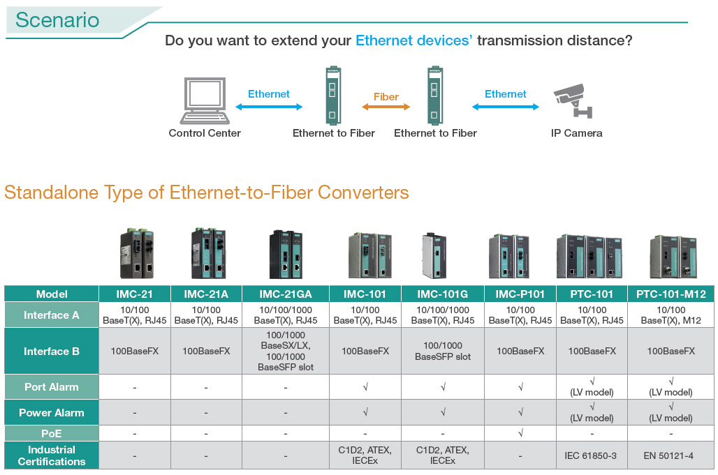 selection guide ethernet to fiber converters