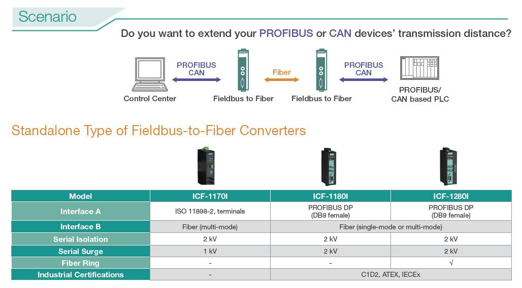 Moxa fieldbus to fiber media converters