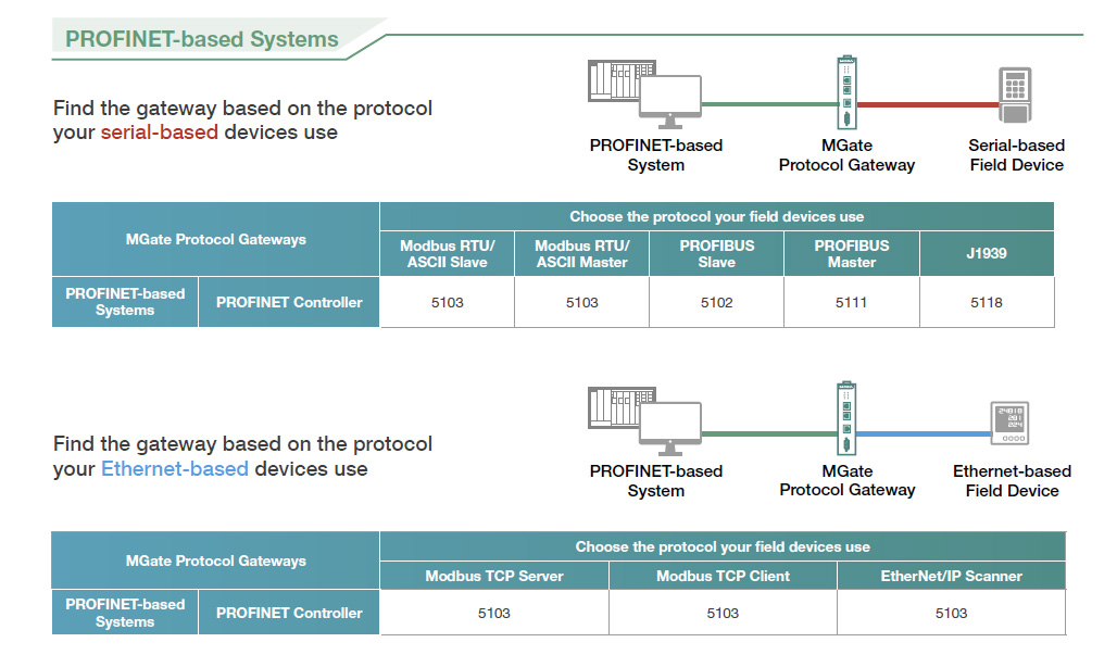 Moxa selection guide for profinet gateways