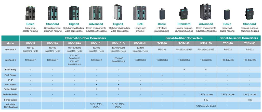 Moxa Selection Guide - Serial Media Converters