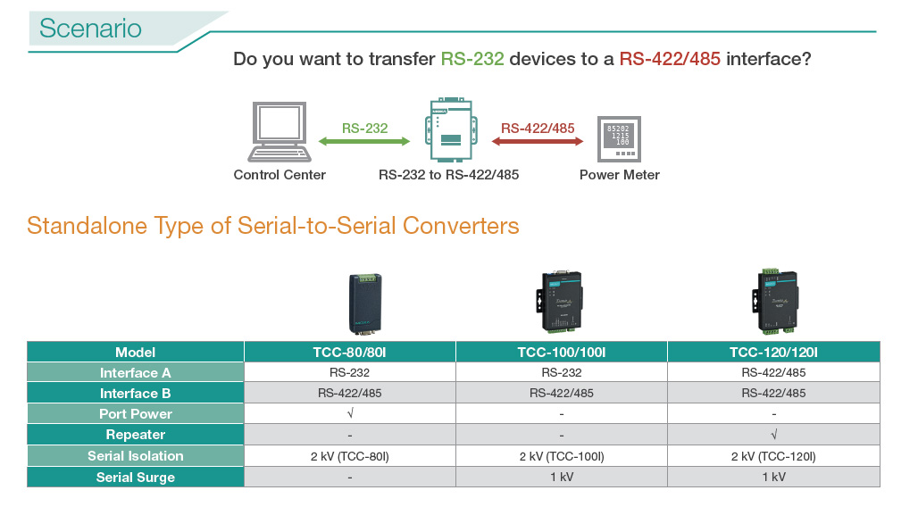 Moxa selection guide for serial to serial converters