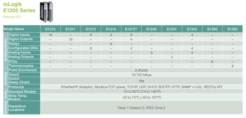 Moxa Ethernet Remote I/O Selection Guide