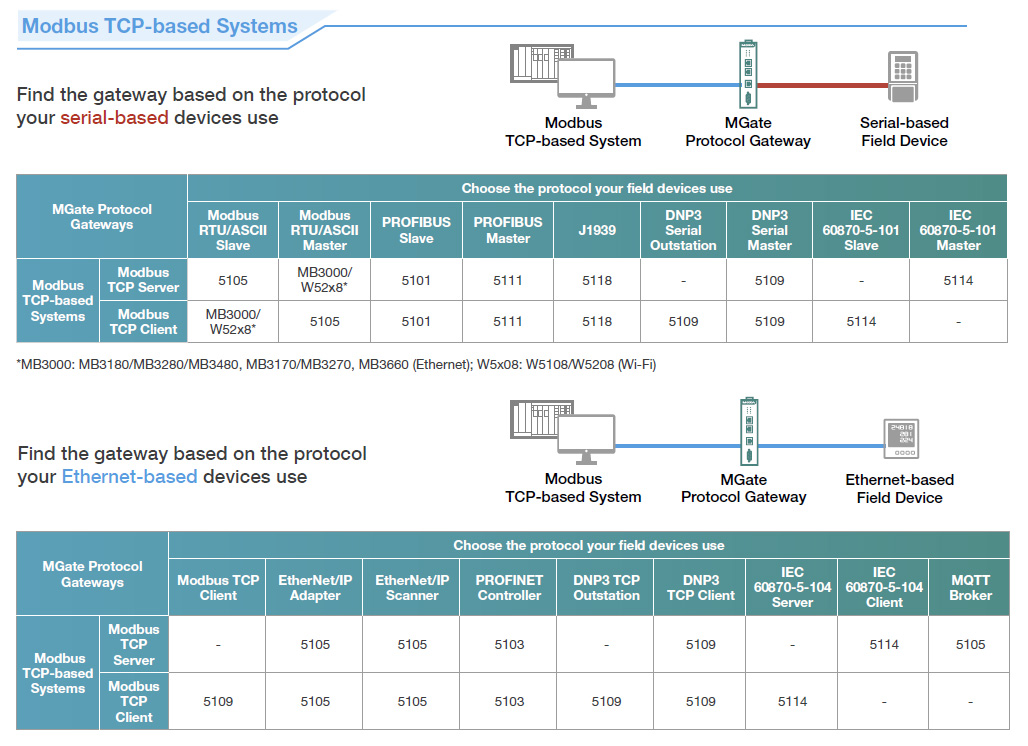 Moxa Modbus TCP product selection guide