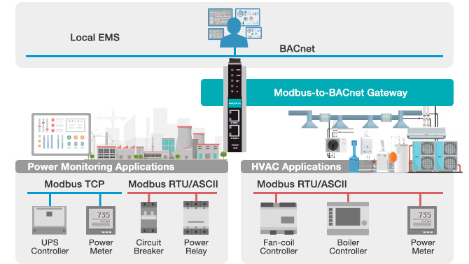 Moxa Mobus-to-BACnet Gateways for Power Monitoring