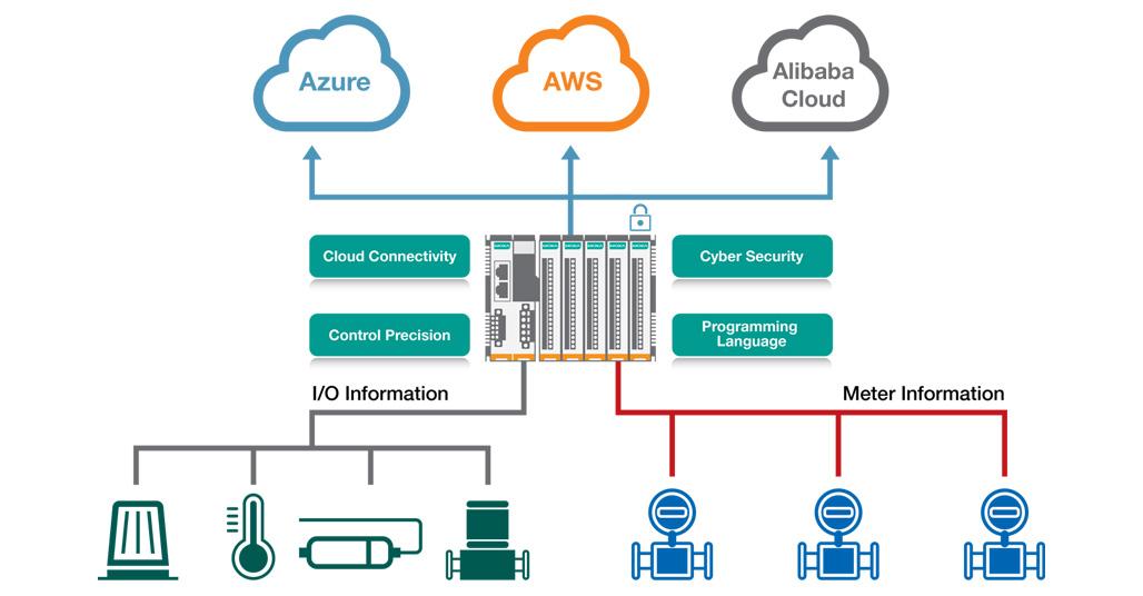 Moxa iothinx 4500 cloud application
